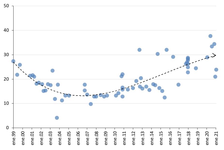 """Mencions """"no sap"""", enquestes Gesop 1999-2020"""
