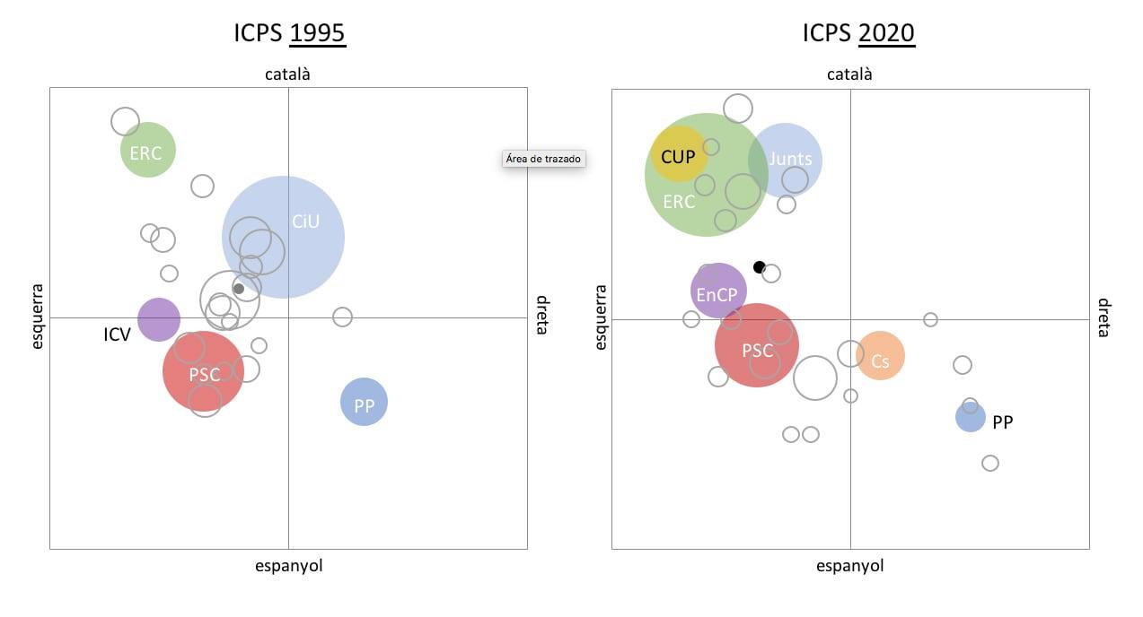 Ubicació en els eixos esquerra-dreta i sentiment de pertinença dels votats fidels (cercles de colors) i transvasats (cercles transparents)